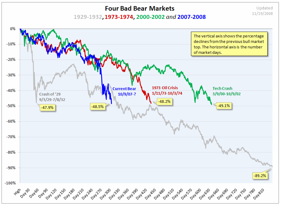 5-Friday-b-4 Bad Bear Markets.PNG